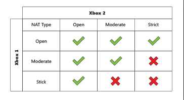 How to change NAT Type on PS4 - A detailed guide with